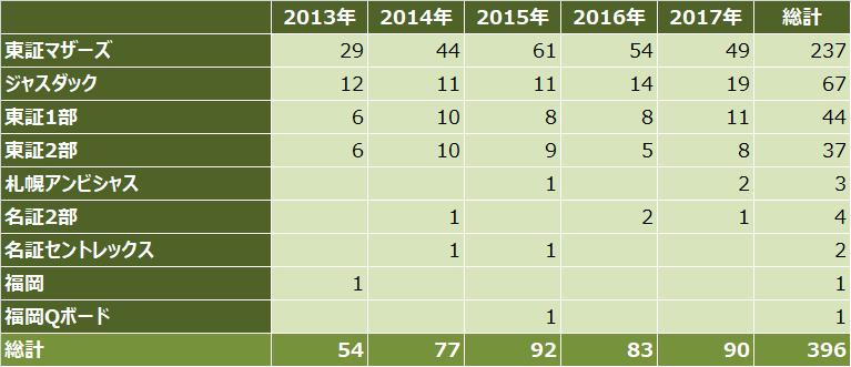 ipoランキング_2017年_市場別件数比較表