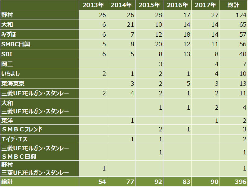 ipoランキング_2017年_主幹事証券別_件数比較表