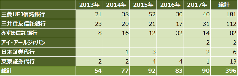 ipoランキング_2017年_証券代行別_件数比較表