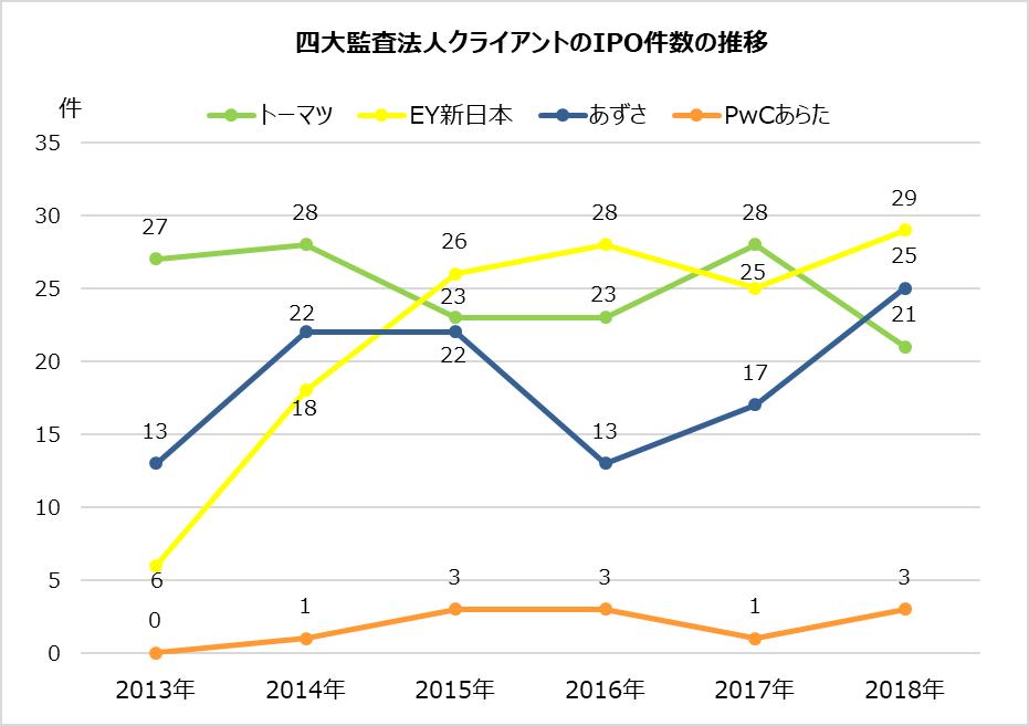 ipoランキング_2018年_四大監査法人_ipo件数推移グラフ