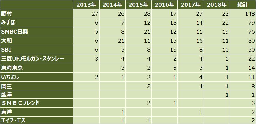 ipoランキング_2018年_主幹事証券別_件数比較表