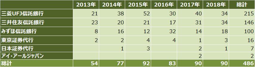 ipoランキング_2018年_証券代行別_件数比較表
