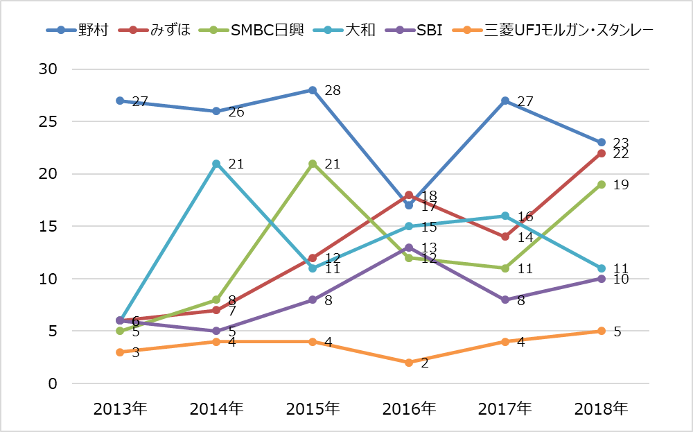 ipoランキング_2018年_主幹事証券別_推移グラフ