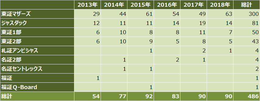 ipoランキング_2018年_上場市場別_件数比較表