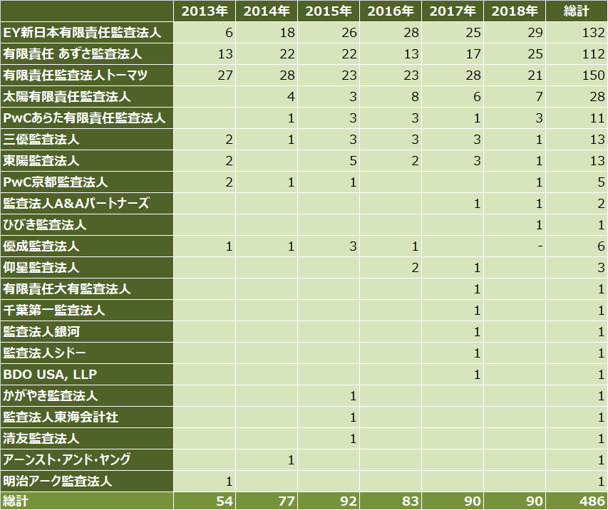 ipoランキング_2018年_監査法人別_件数比較表