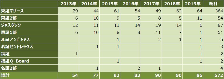 ipoランキング_2019年_上場市場別_件数比較表