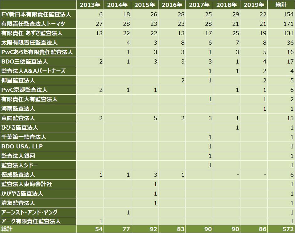 ipoランキング_2019年_監査法人別_件数比較表