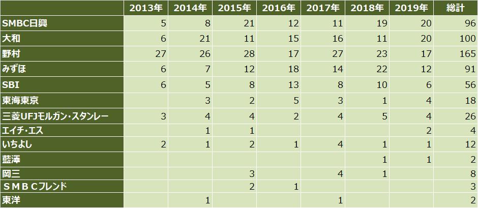 ipoランキング_2019年_主幹事証券別_件数比較表