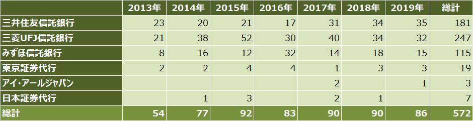 ipoランキング_2019年_証券代行別_件数比較表