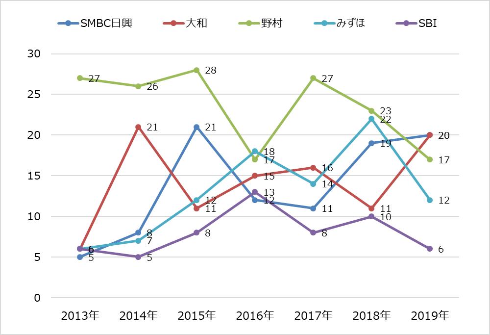 ipoランキング_2019年_主幹事証券別_推移グラフ