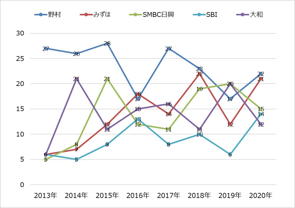 ipoランキング_2020年_主幹事証券別_推移グラフ