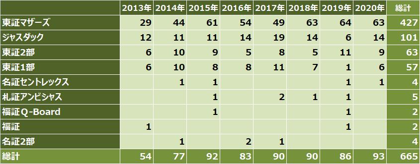 ipoランキング_2020年_上場市場別_件数比較表