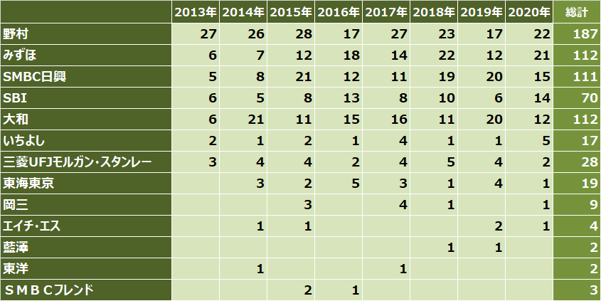 ipoランキング_2020年_主幹事証券別_件数比較表