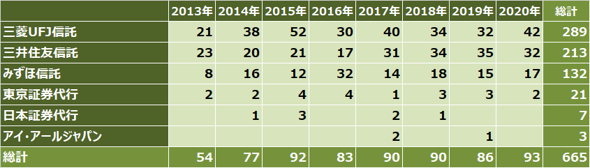 ipoランキング_2020年_証券代行別_件数比較表